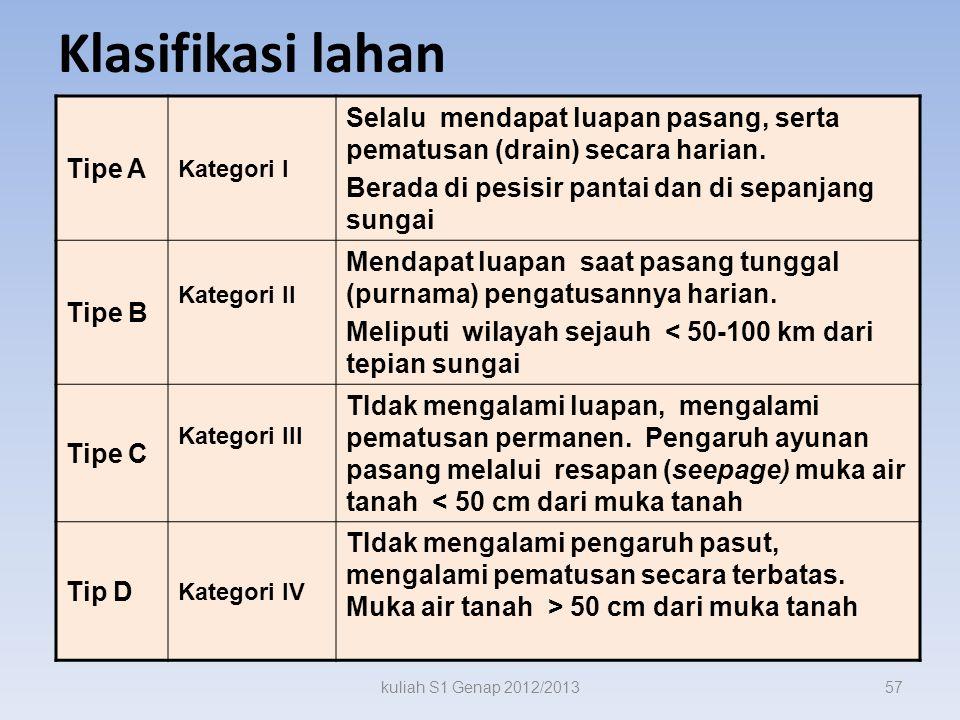 Klasifikasi lahan Tipe A