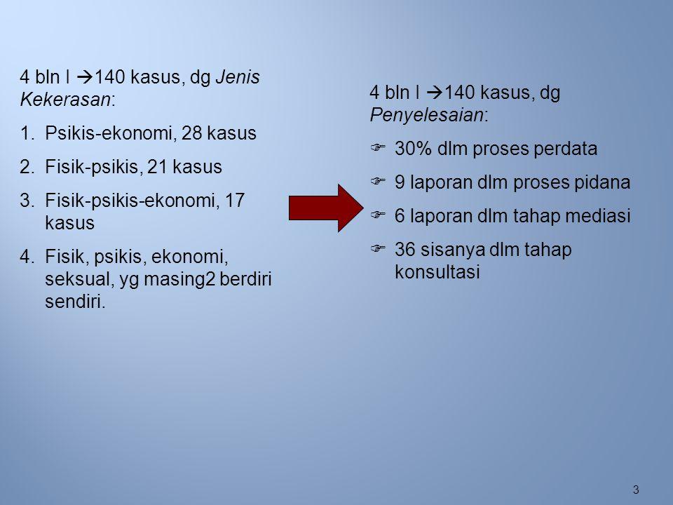 4 bln I 140 kasus, dg Jenis Kekerasan:
