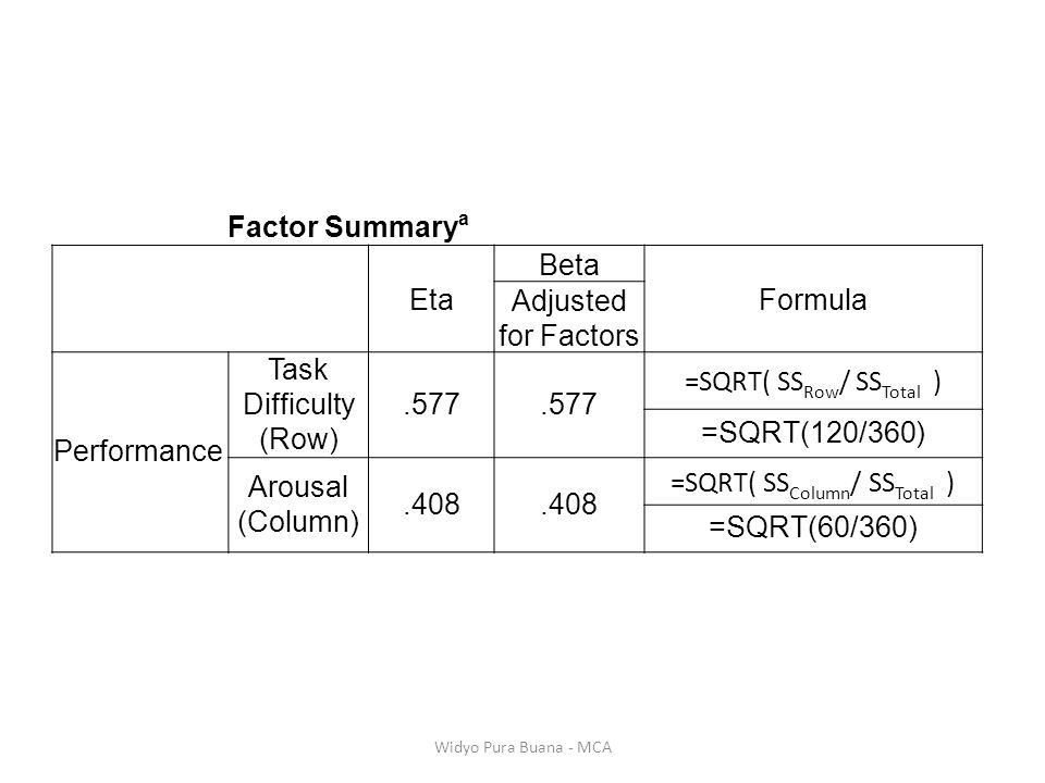 =SQRT( SSRow/ SSTotal ) =SQRT(120/360) Arousal (Column) .408
