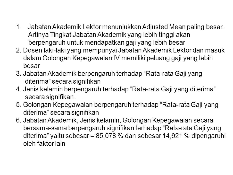 Jabatan Akademik Lektor menunjukkan Adjusted Mean paling besar.