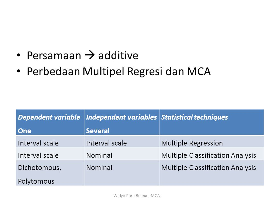 Perbedaan Multipel Regresi dan MCA