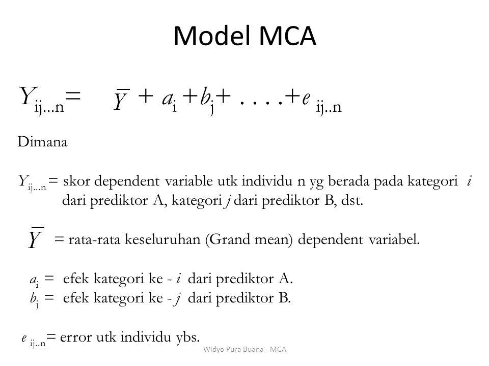 Model MCA Yij...n= + ai +bj+ . . . .+e ij..n Dimana