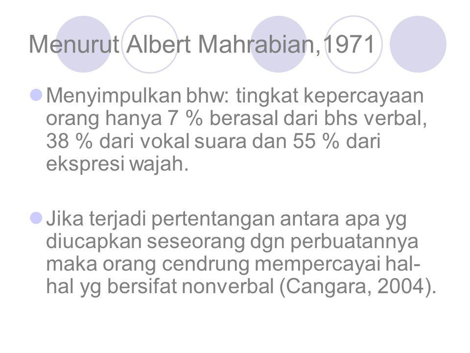 Menurut Albert Mahrabian,1971