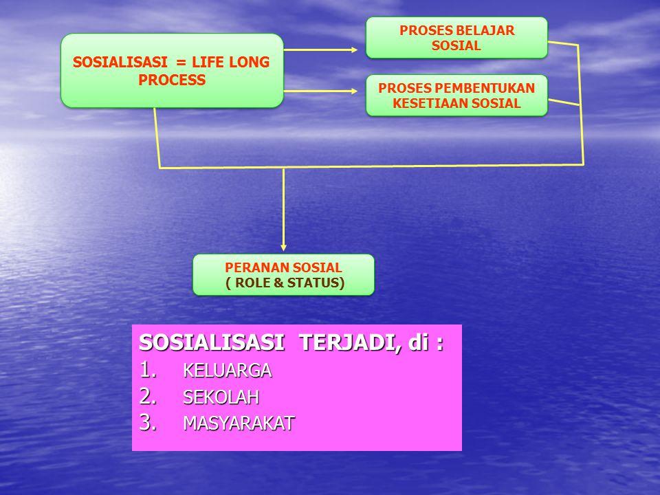 SOSIALISASI = LIFE LONG PROCESS PROSES PEMBENTUKAN KESETIAAN SOSIAL