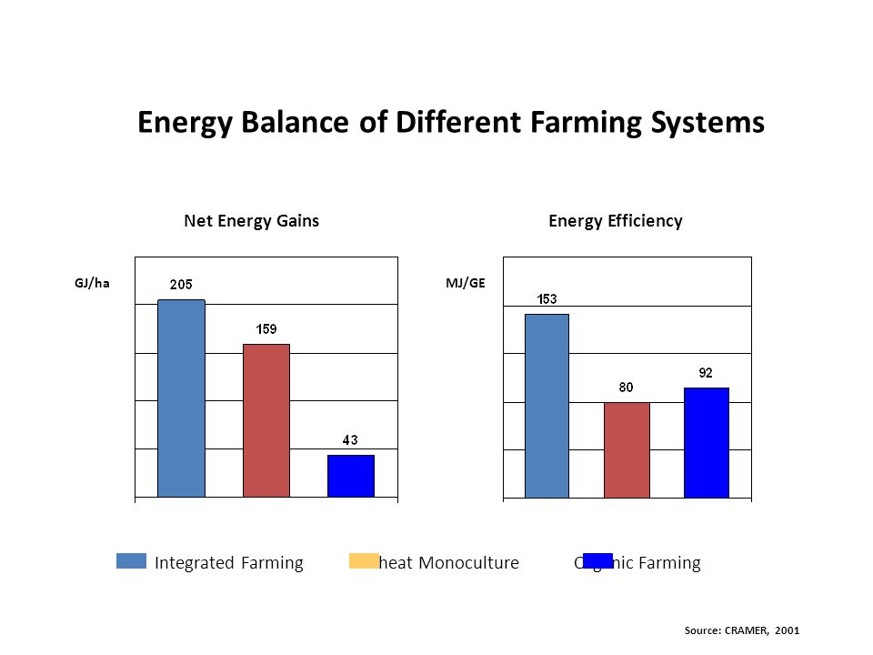 Energy Balance of Different Farming Systems