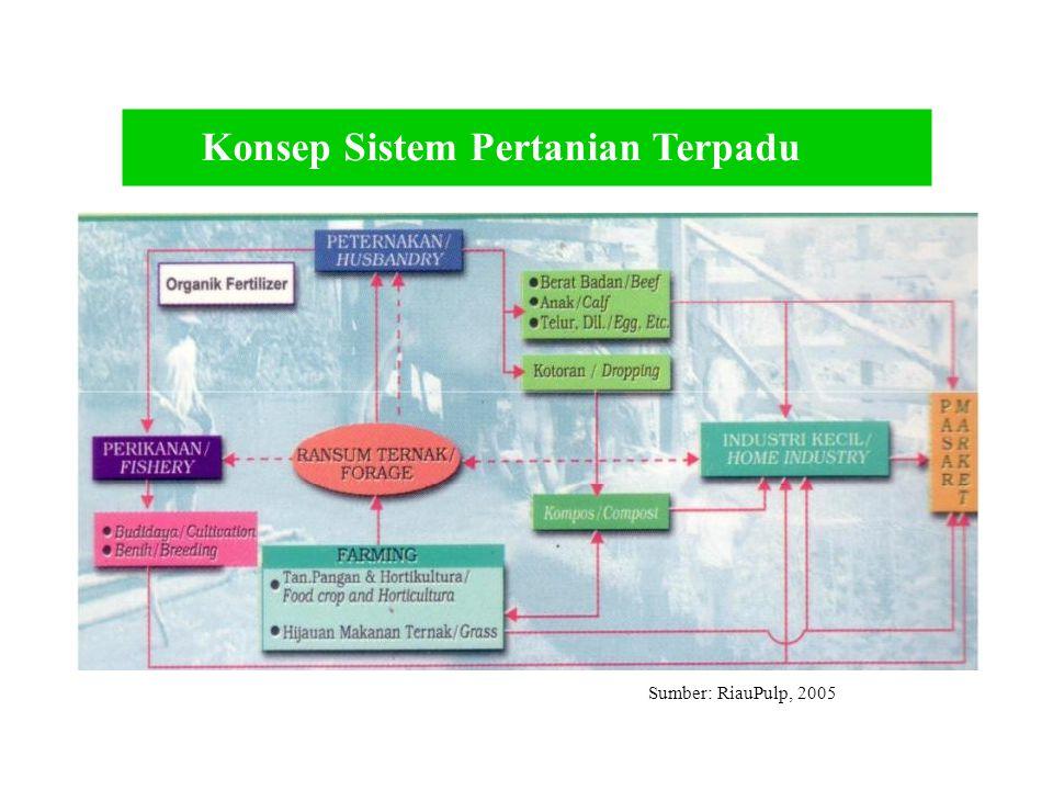 Konsep Sistem Pertanian Terpadu