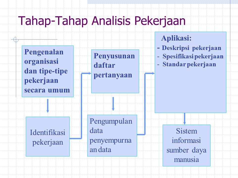 Tahap-Tahap Analisis Pekerjaan