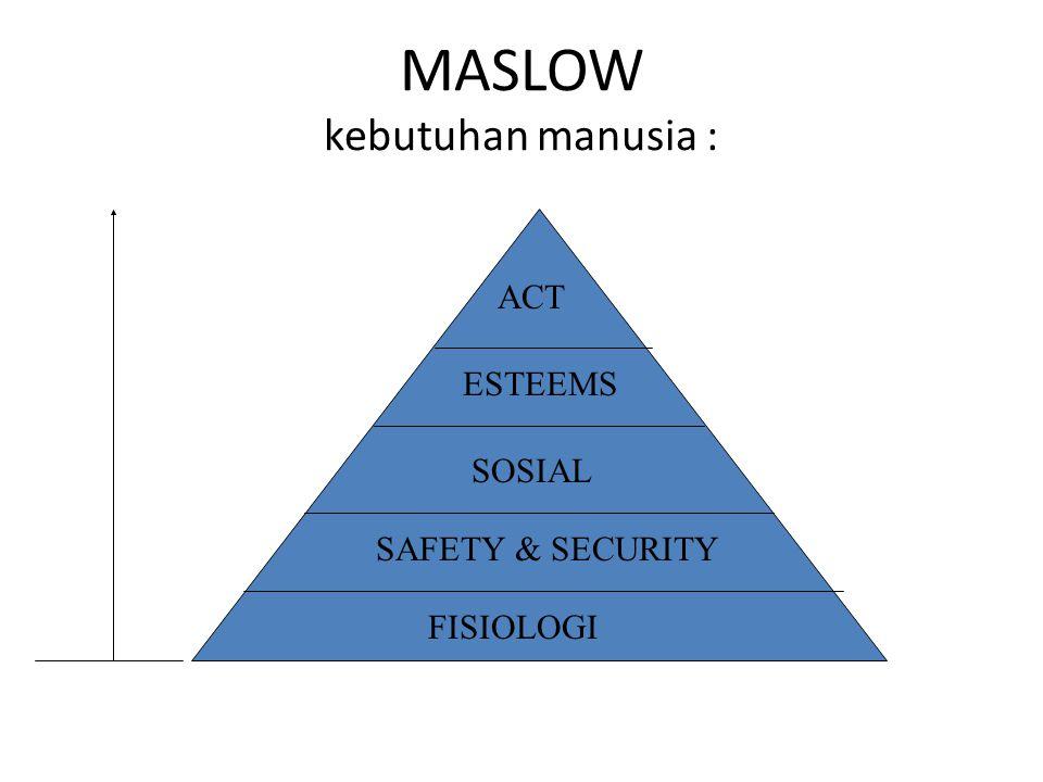 MASLOW kebutuhan manusia :