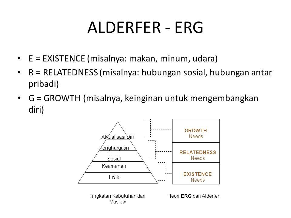 ALDERFER - ERG E = EXISTENCE (misalnya: makan, minum, udara)