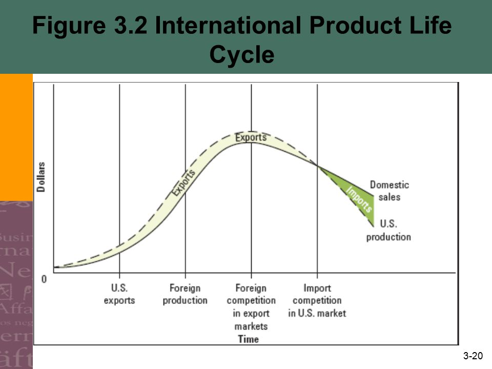 product life cycle and international product