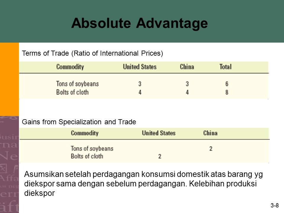 Absolute Advantage Terms of Trade (Ratio of International Prices) Gains from Specialization and Trade.