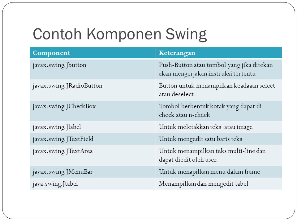 Contoh Komponen Swing Component Keterangan javax.swing.Jbutton