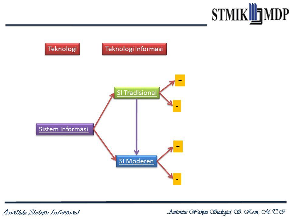 Teknologi Teknologi Informasi + SI Tradisional - Sistem Informasi + SI Moderen -