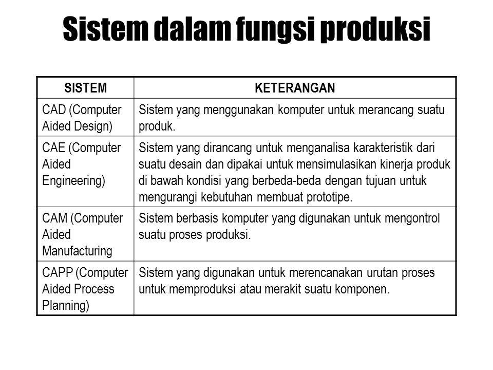 Sistem dalam fungsi produksi