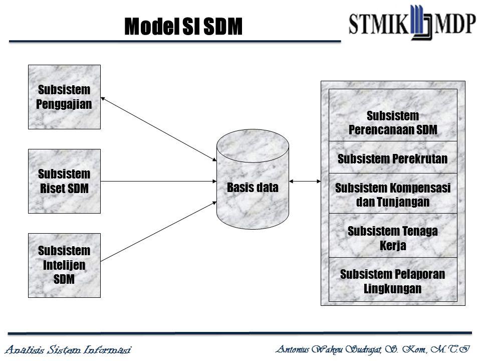 Model SI SDM Subsistem Penggajian Subsistem Perencanaan SDM