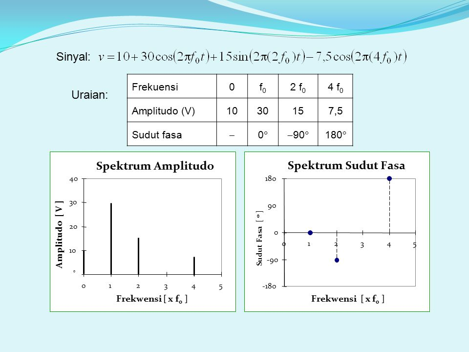 Spektrum Amplitudo Spektrum Sudut Fasa
