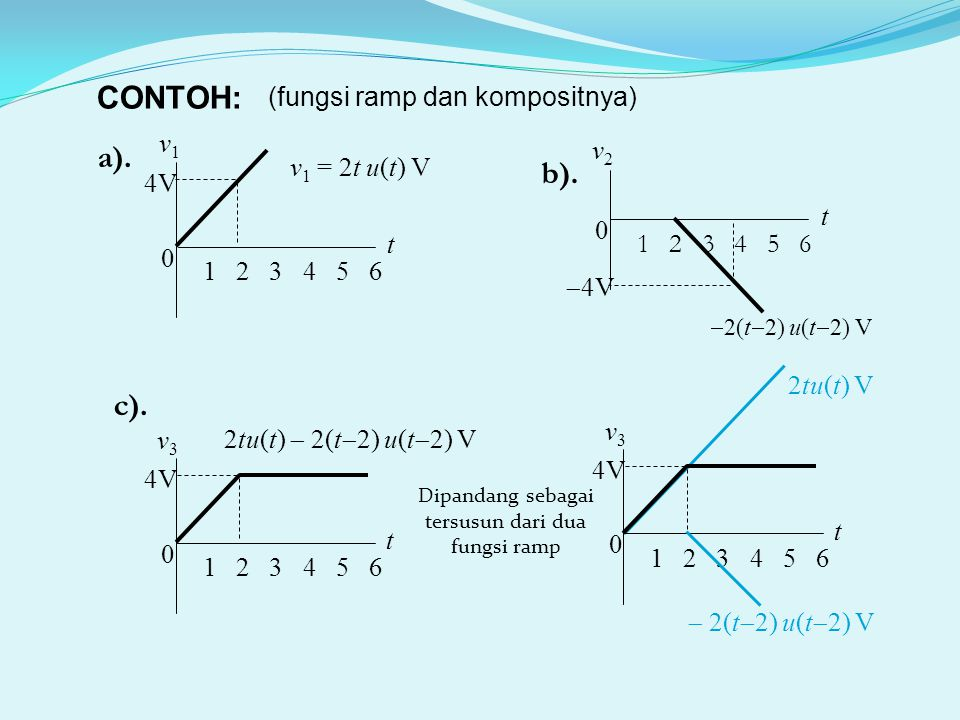 CONTOH: a). b). c). (fungsi ramp dan kompositnya) t v1 1 2 3 4 5 6 4V