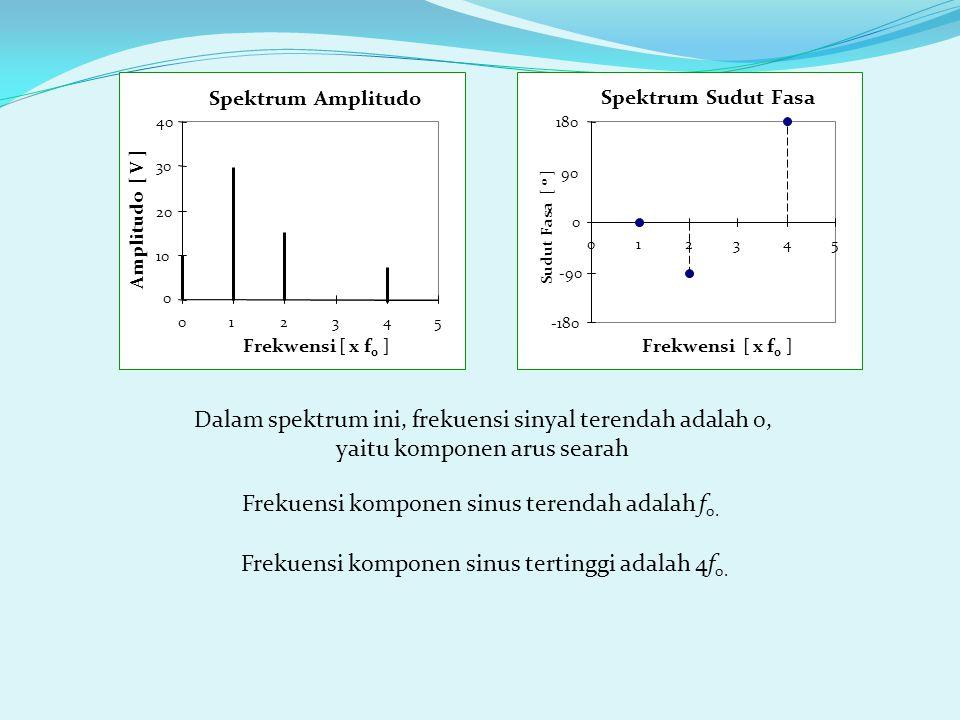 Frekuensi komponen sinus terendah adalah f0.