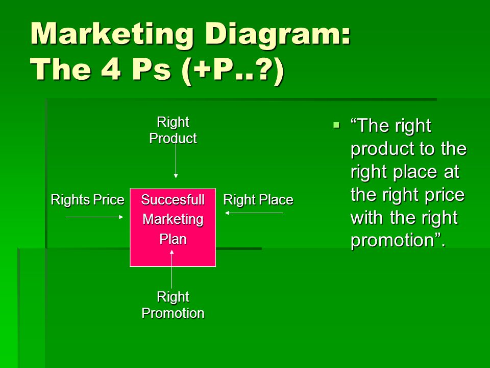 Marketing Diagram: The 4 Ps (+P.. )