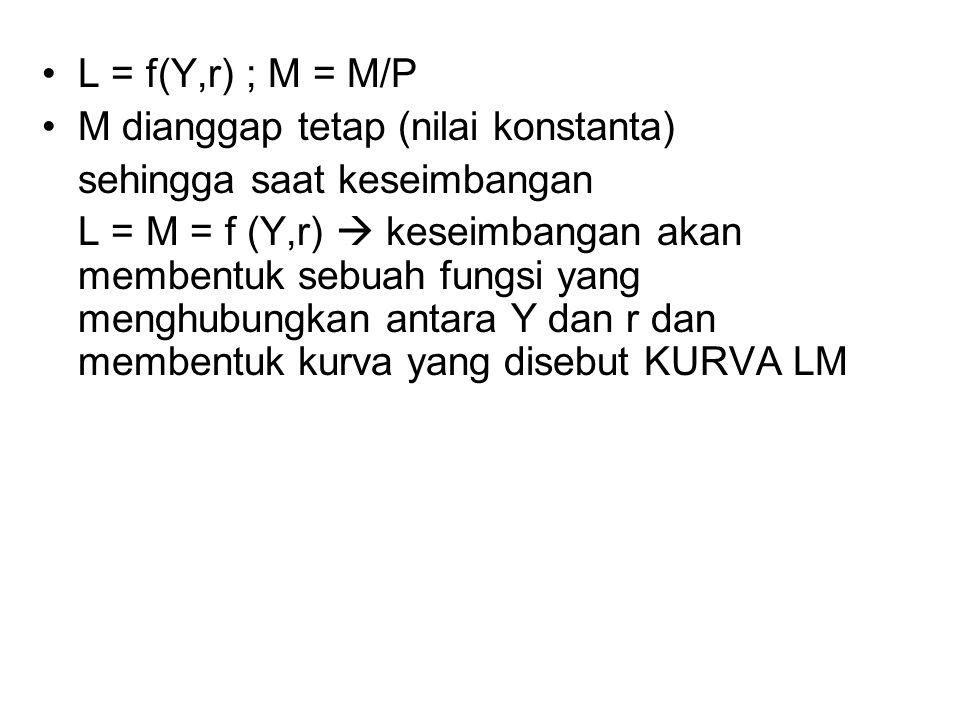 L = f(Y,r) ; M = M/P M dianggap tetap (nilai konstanta) sehingga saat keseimbangan.