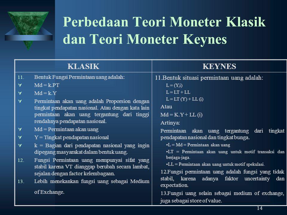 Perbedaan Teori Moneter Klasik dan Teori Moneter Keynes