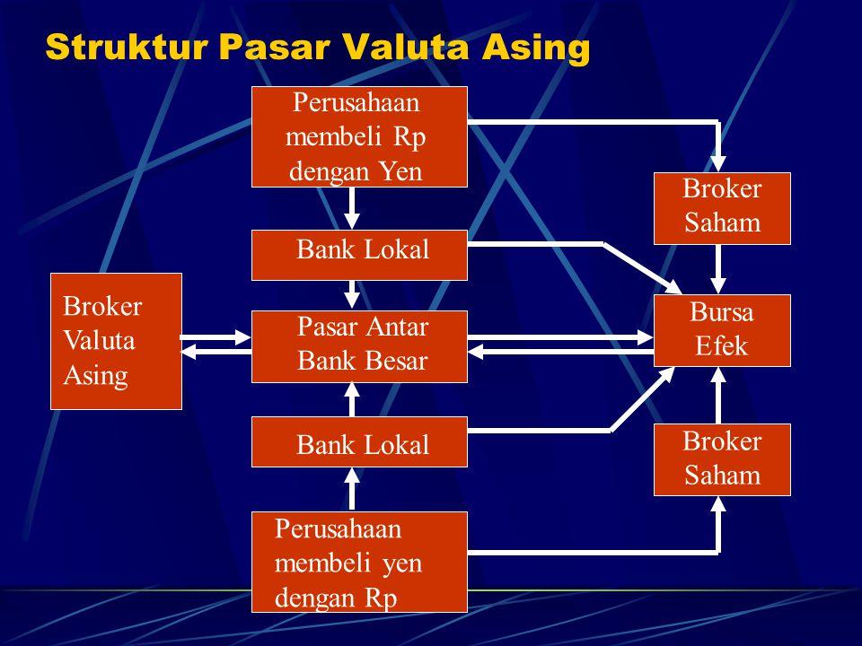 Struktur Pasar Valuta Asing