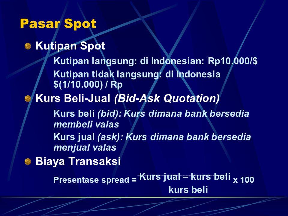 Pasar Spot Kutipan Spot Kutipan langsung: di Indonesian: Rp10.000/$