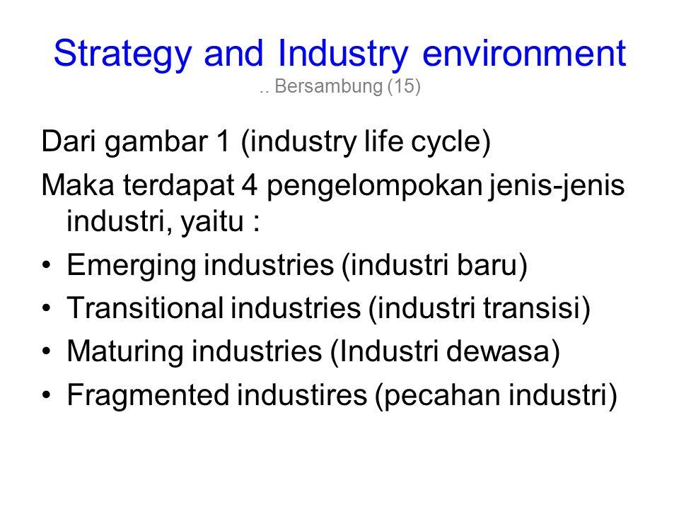 Strategy and Industry environment .. Bersambung (15)