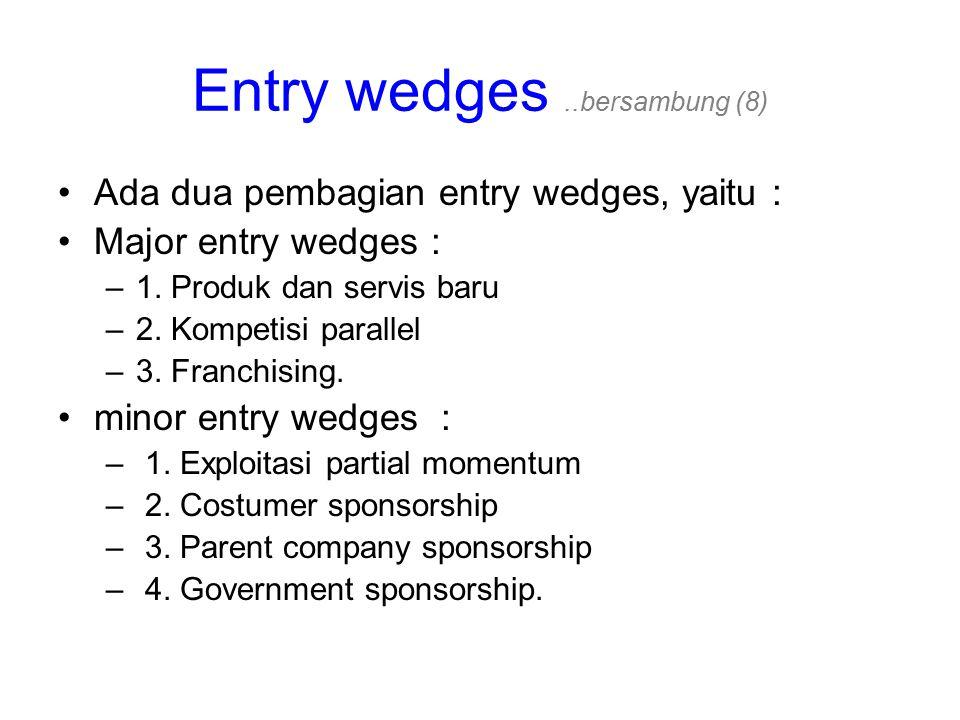 Entry wedges ..bersambung (8)
