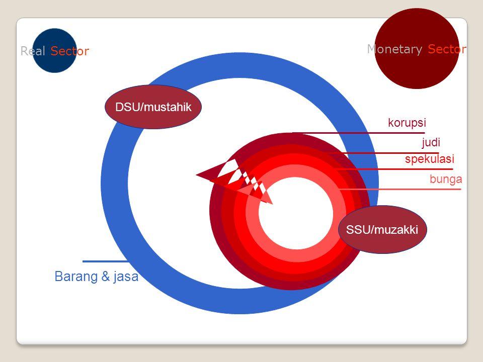 Barang & jasa Monetary Sector Real Sector DSU/mustahik korupsi judi