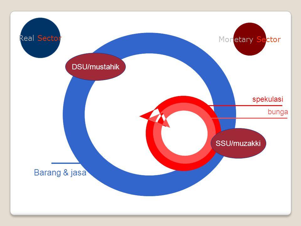Barang & jasa Real Sector Monetary Sector DSU/mustahik spekulasi bunga