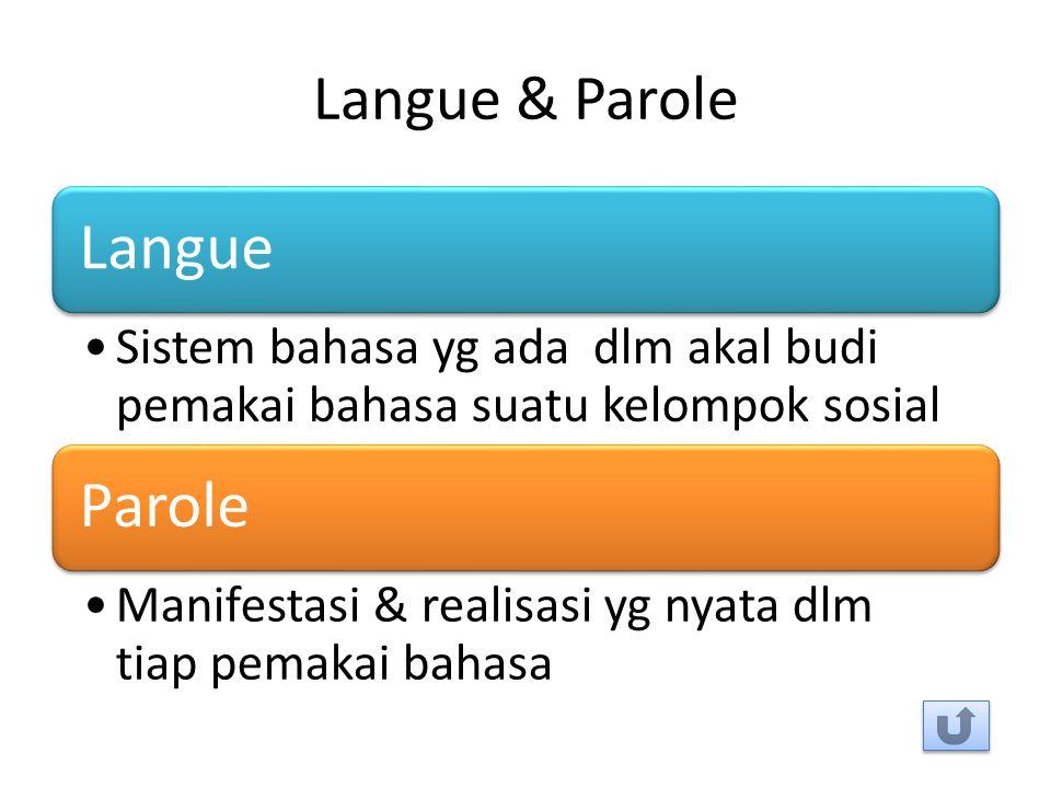 Langue & Parole Langue. Sistem bahasa yg ada dlm akal budi pemakai bahasa suatu kelompok sosial. Parole.