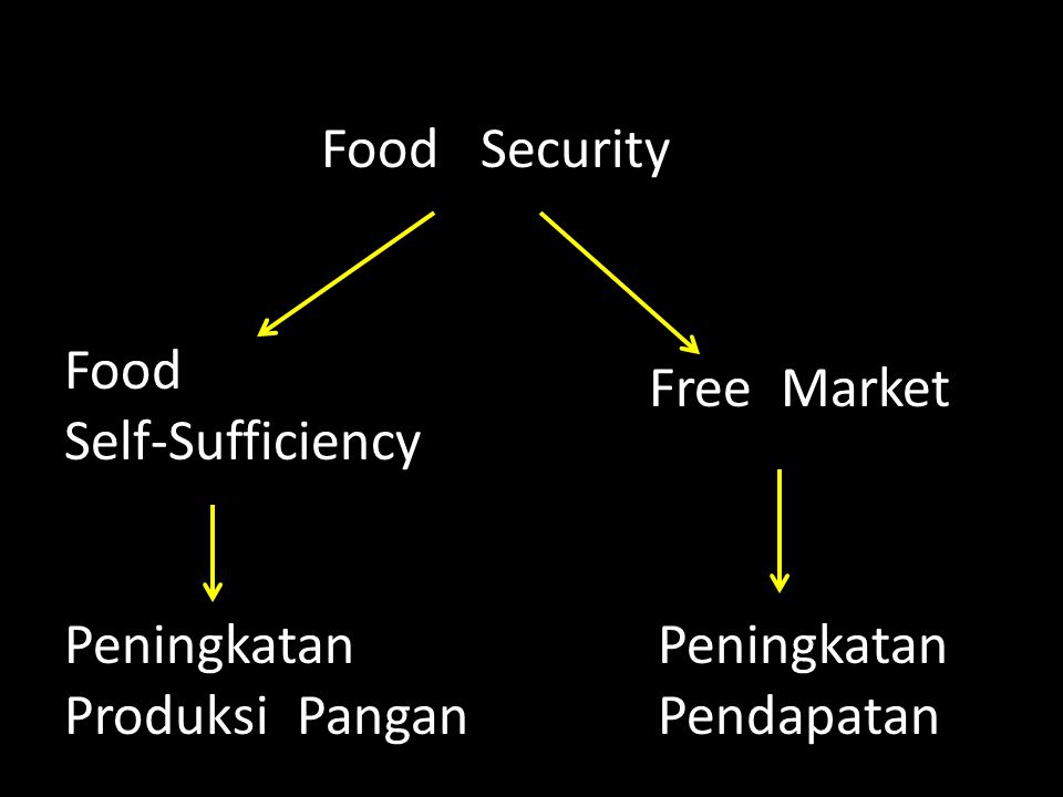 Food Security Food. Self-Sufficiency. Free Market. Peningkatan. Produksi Pangan. Peningkatan.