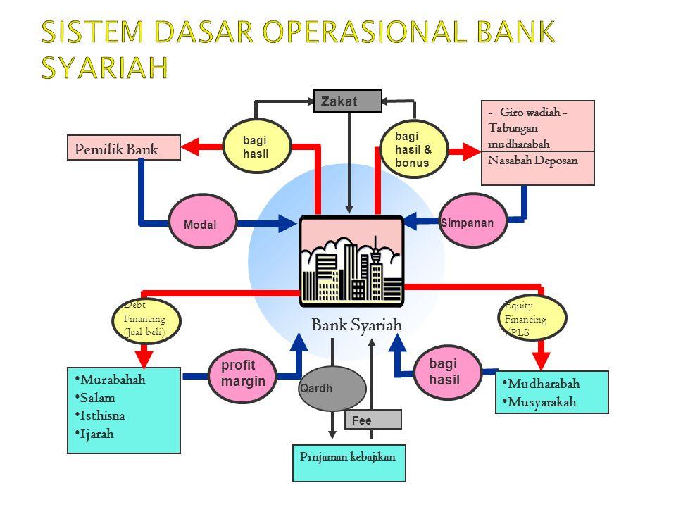 Sistem DASAR operasional bank syariah