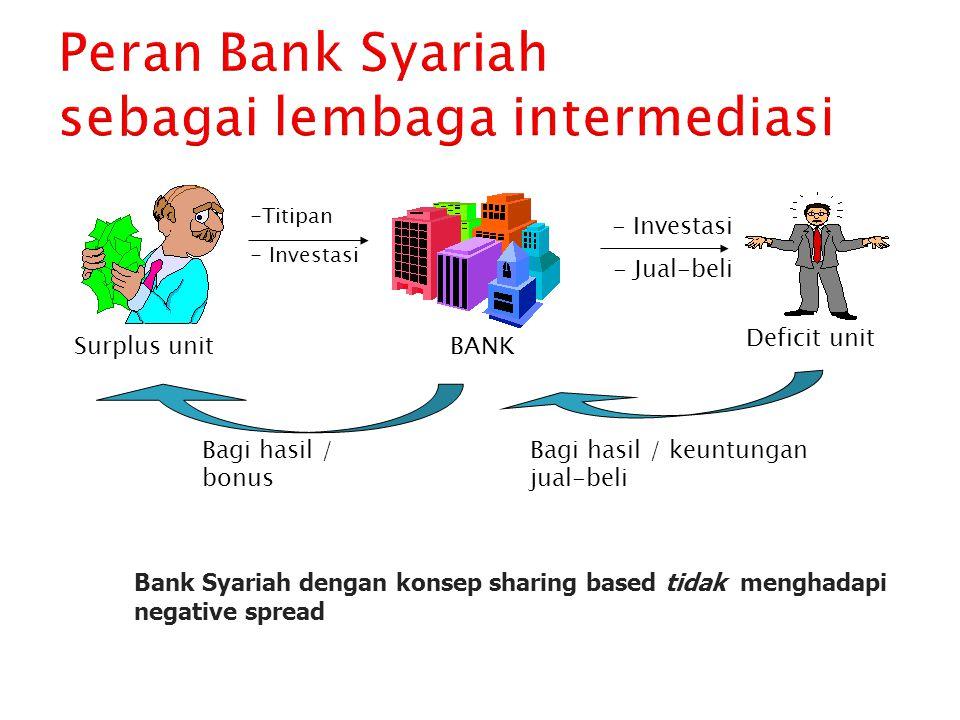 Peran Bank Syariah sebagai lembaga intermediasi