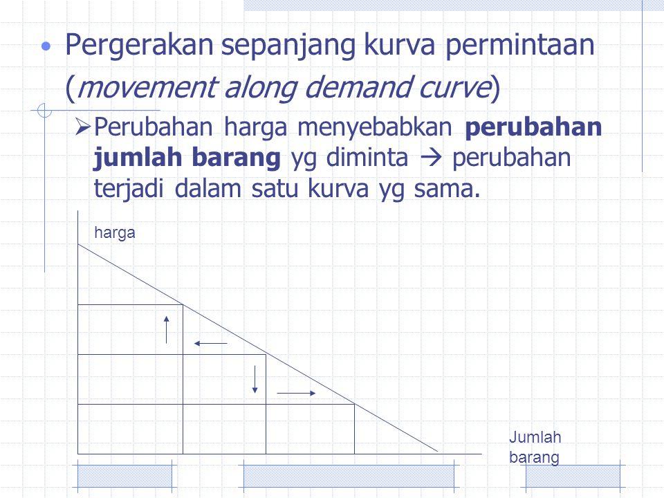 Pergerakan sepanjang kurva permintaan (movement along demand curve)