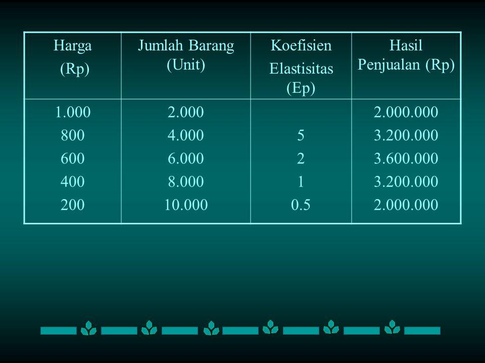 Harga (Rp) Jumlah Barang (Unit) Koefisien. Elastisitas (Ep) Hasil Penjualan (Rp) 1.000. 800. 600.
