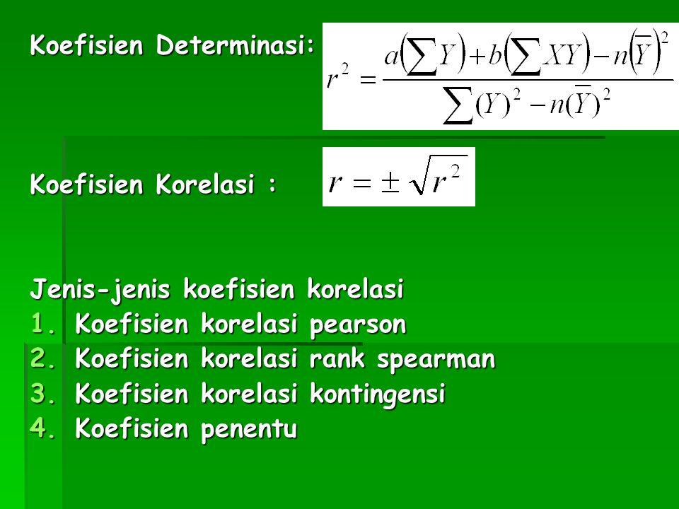 Koefisien Determinasi: