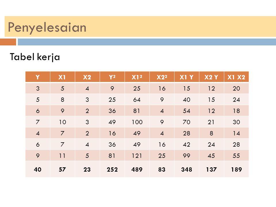 Penyelesaian Tabel kerja Y X1 X2 Y² X1² X2² X1 Y X2 Y X1 X2 3 5 4 9 25