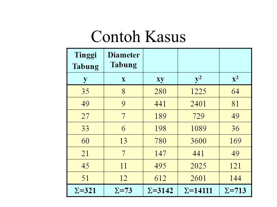 Contoh Kasus Tinggi Tabung Diameter Tabung y x xy y2 x2 35 8 280 1225