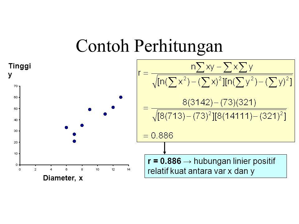 Contoh Perhitungan Tinggi. y. r = 0.886 → hubungan linier positif relatif kuat antara var x dan y.