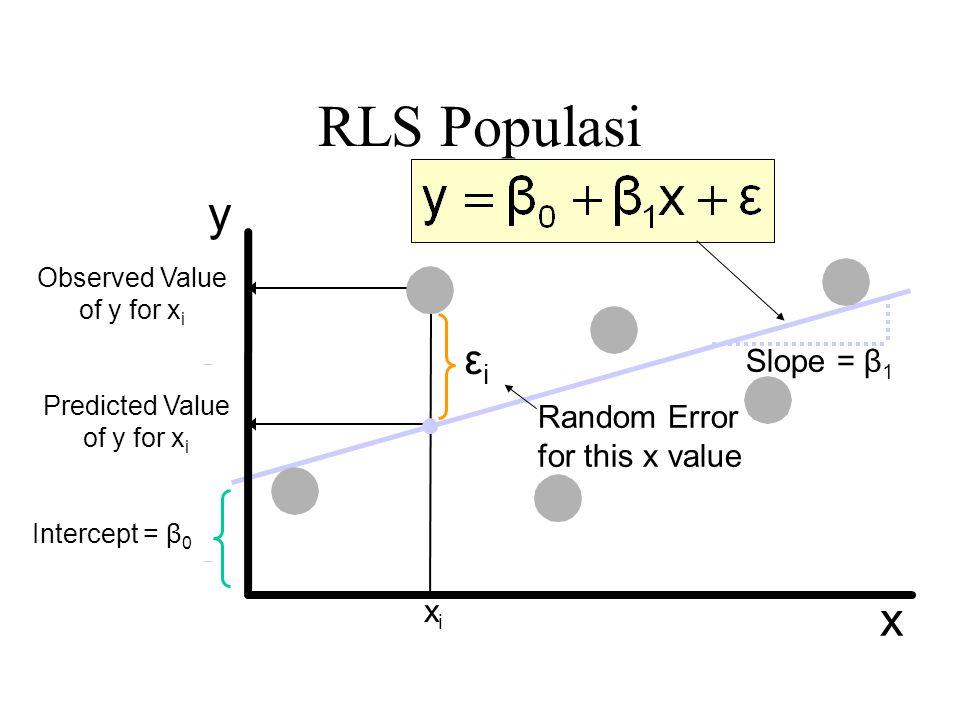 RLS Populasi y x εi Slope = β1 Random Error for this x value xi