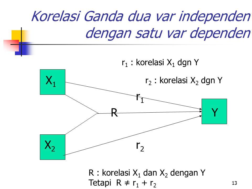 Korelasi Ganda dua var independen dengan satu var dependen