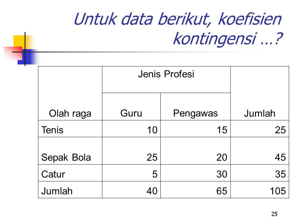 Untuk data berikut, koefisien kontingensi …