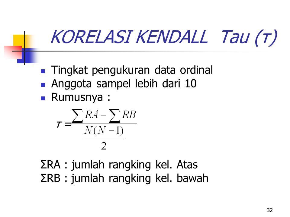 KORELASI KENDALL Tau (τ)