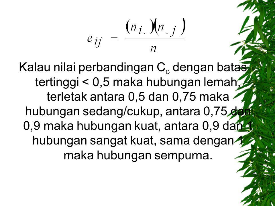 Kalau nilai perbandingan Cc dengan batas tertinggi < 0,5 maka hubungan lemah, terletak antara 0,5 dan 0,75 maka hubungan sedang/cukup, antara 0,75 dan 0,9 maka hubungan kuat, antara 0,9 dan 1 hubungan sangat kuat, sama dengan 1 maka hubungan sempurna.