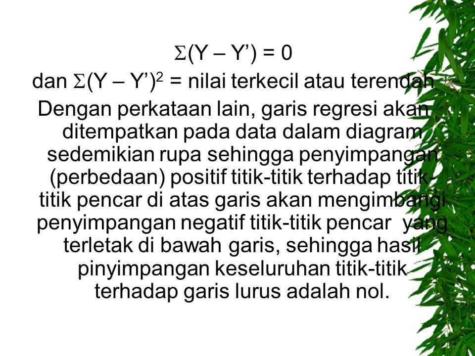 dan (Y – Y')2 = nilai terkecil atau terendah
