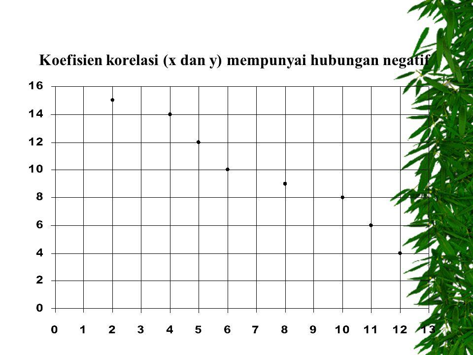 Koefisien korelasi (x dan y) mempunyai hubungan negatif