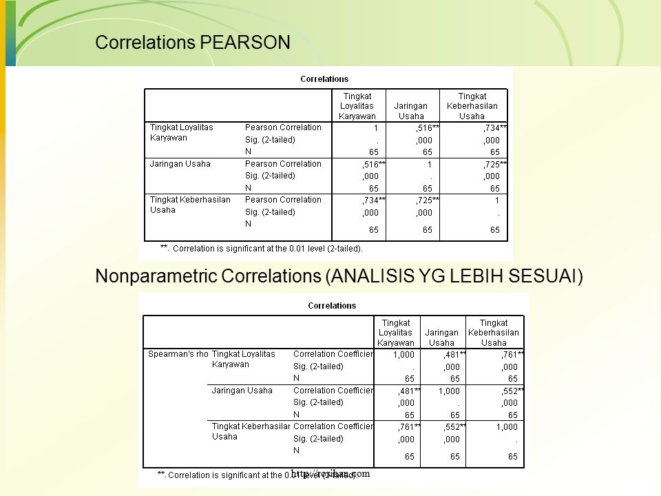 Nonparametric Correlations (ANALISIS YG LEBIH SESUAI)