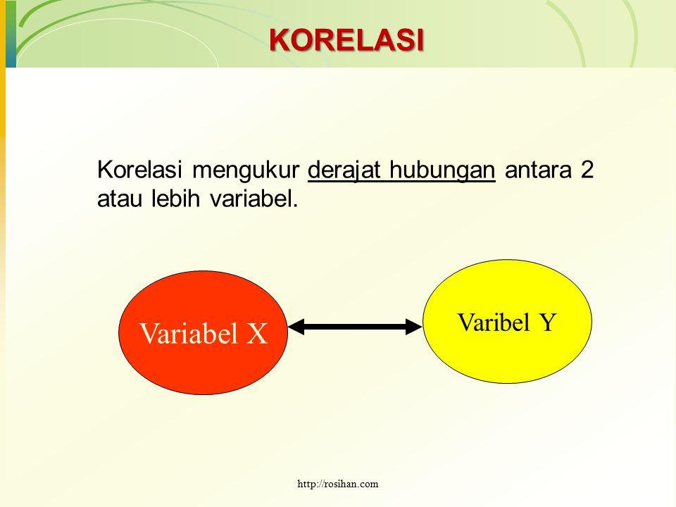 KORELASI Variabel X Varibel Y